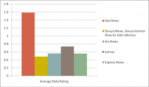 Average rating for all 7 days of the week